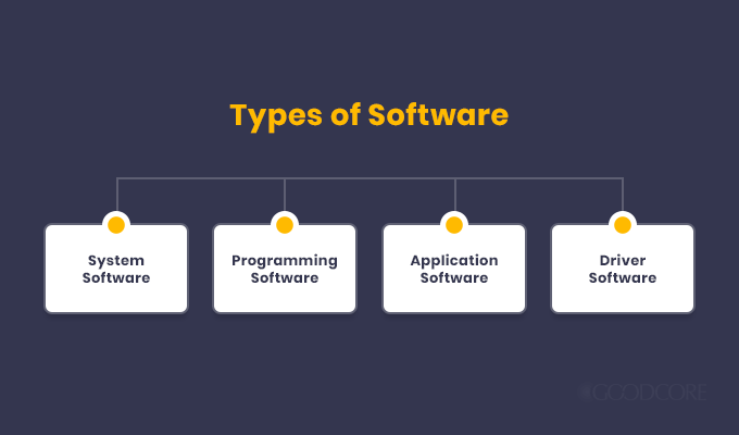 major types of software