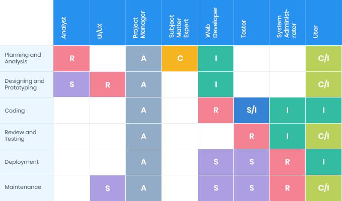 raci matrix table