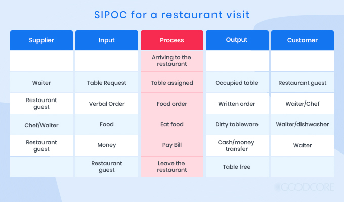 sipoc for a restaurant visit
