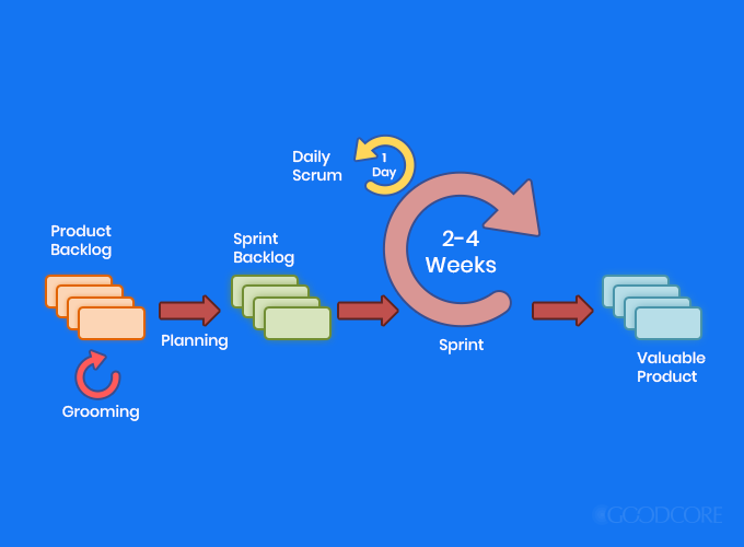 sdlc model - agile