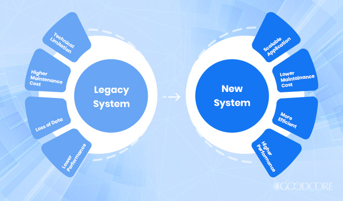 difference between legacy system and a new system
