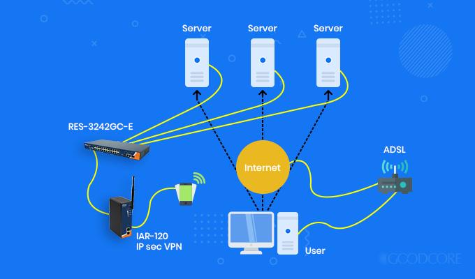 ipsec encryption protocol model
