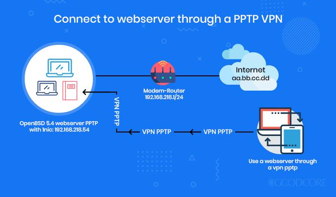 pptp encryption protocol model