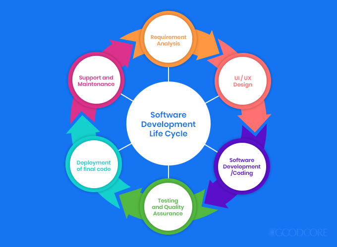 6 phases of software development life cycle