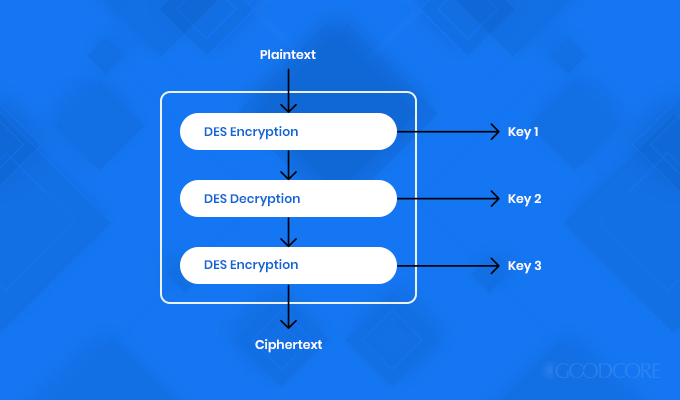 triple des encryption model