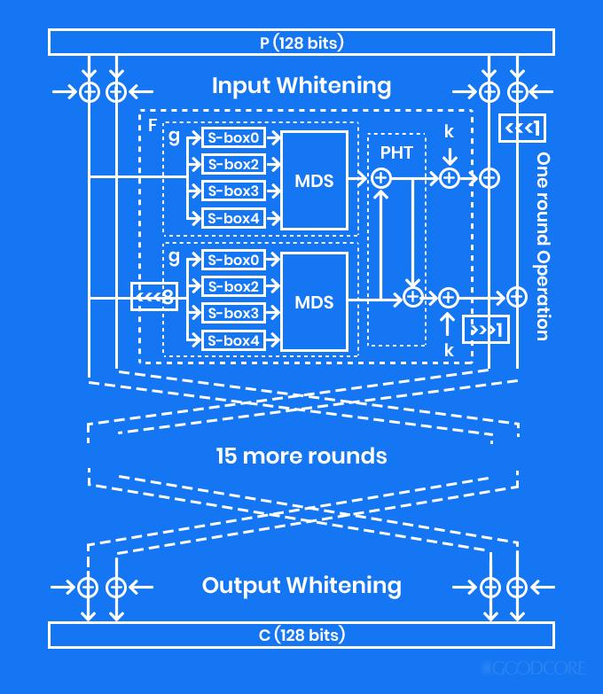twofish encryption model