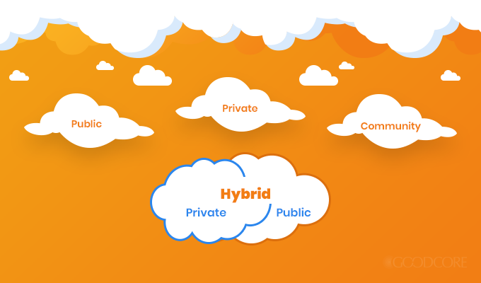 categories of cloud computing