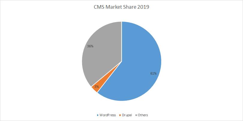 cms market share wordpress drupal 2019
