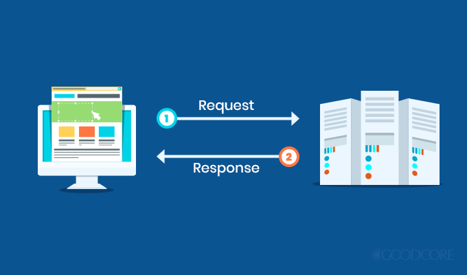 How the HTTP request-response cycle works. Courtesy WebNots