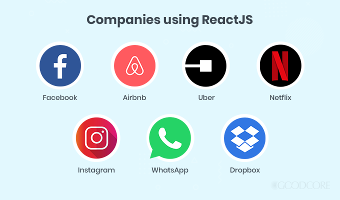 Angular vs React: List of Companies Using ReactJS