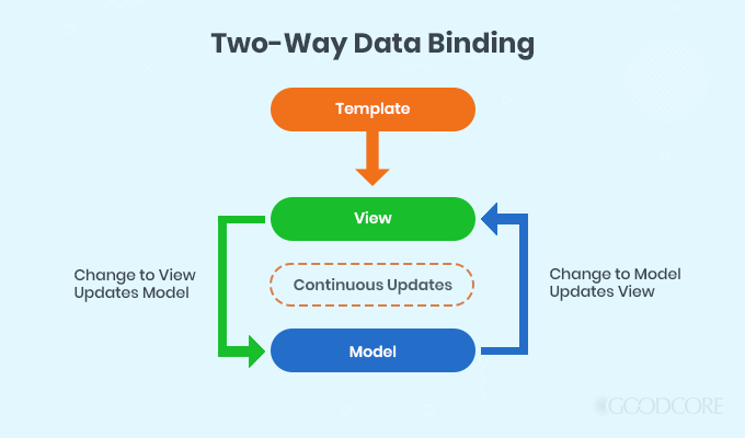 Two-way Data Binding in Angular