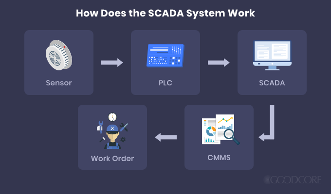 how does the scada system work