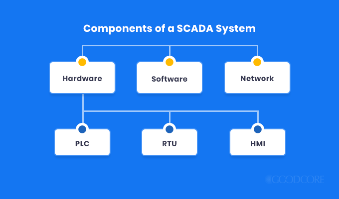 the key components of a scada system