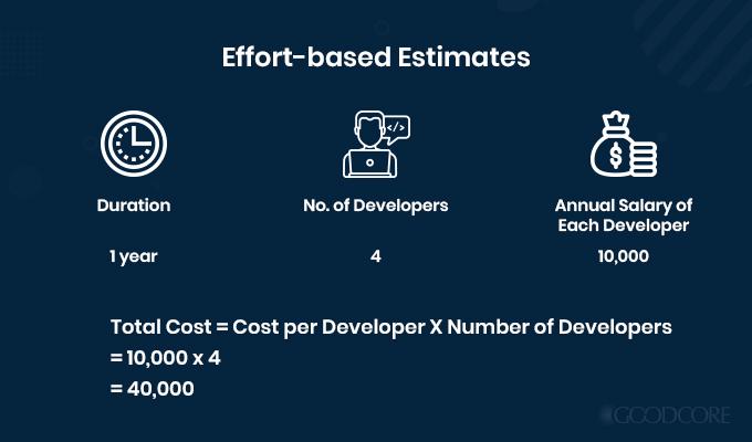 example effort based estimates