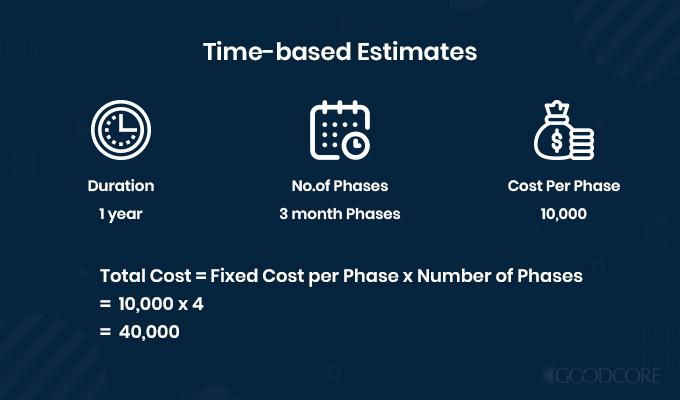 example time based estimates