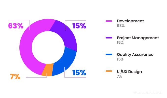 software development cost breakdown