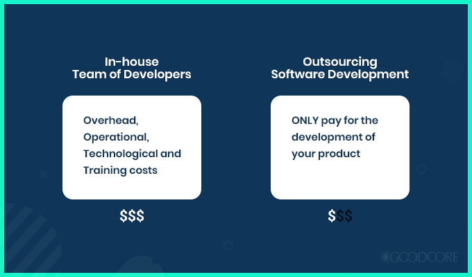 cost of software outsourcing