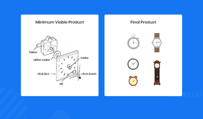 example of a minimum viable product