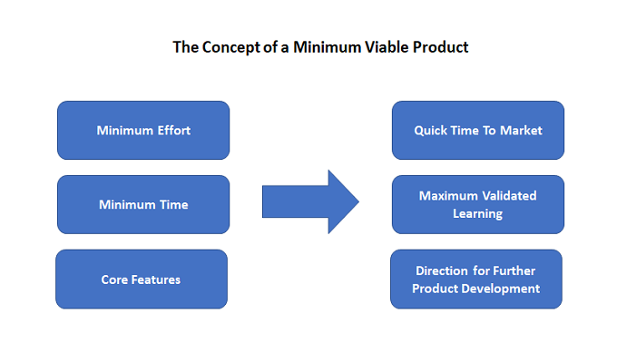 the concept of a minimum viable product