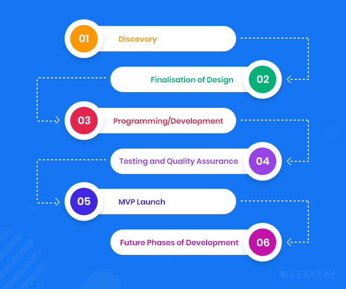 the process of minimum viable product development