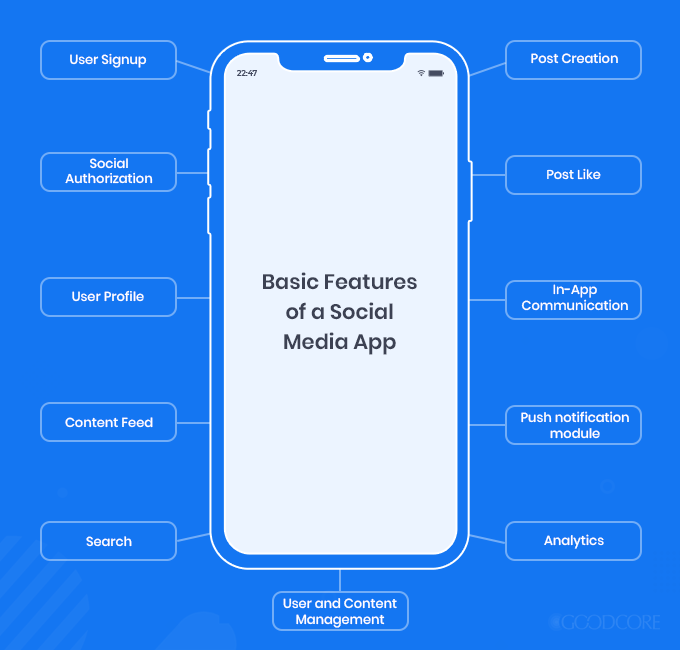 basic features of a social media app