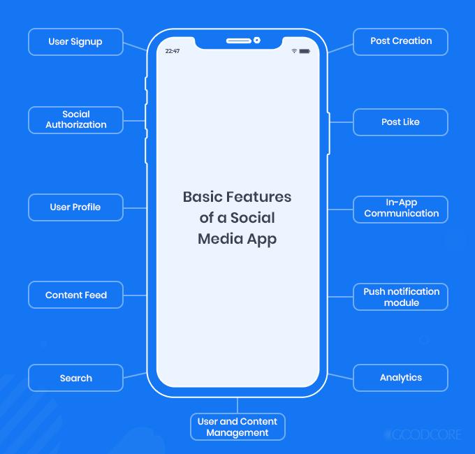 basic features of a social media app