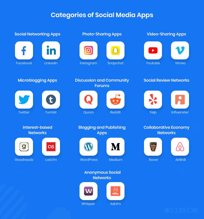 categories of social media apps