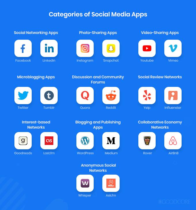 categories of social media apps