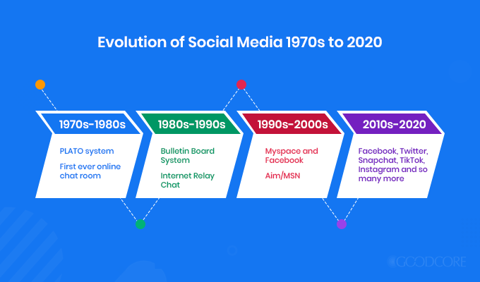 evolution of social media 1970s to 2020