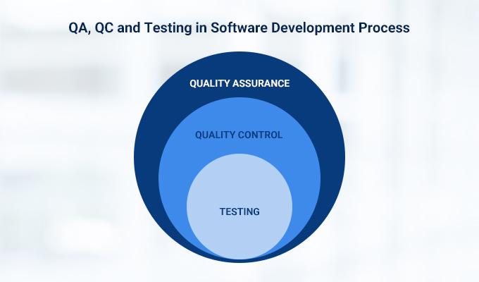 QA, QC, and Testing
