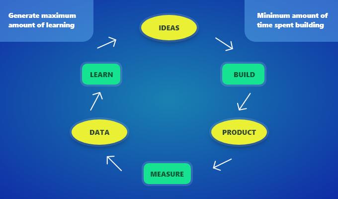 Benefits of MVP Development