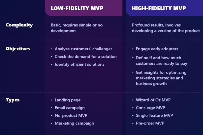 Low-Fidelity MVP vs High-Fidelity MVP