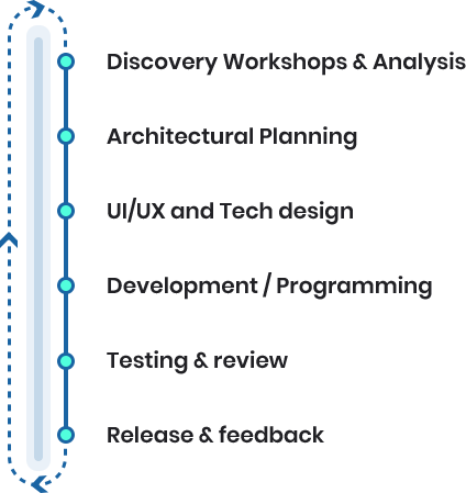 process-web